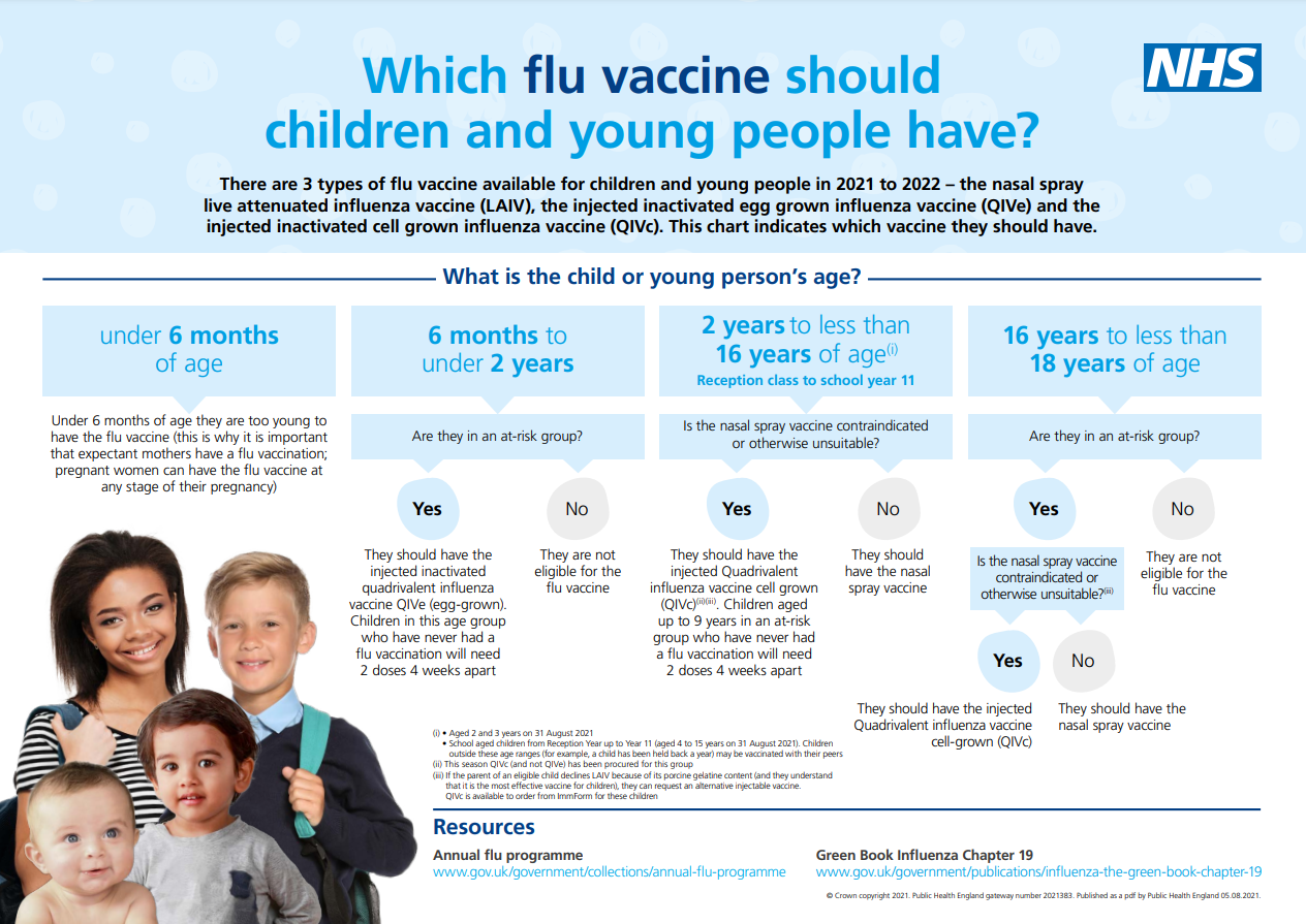 Which vaccine should children and young people have